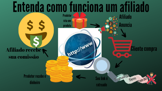marketing de afiliados funciona